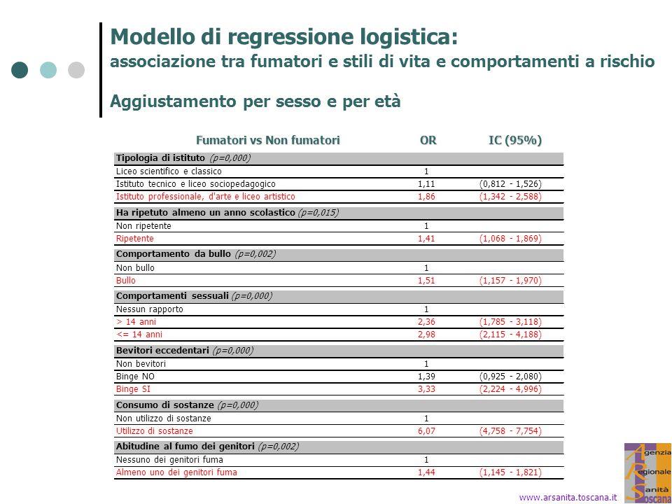 Modello di regressione logistica: associazione tra fumatori e stili di vita e comportamenti a rischio Aggiustamento per sesso e per età www.arsanita.t