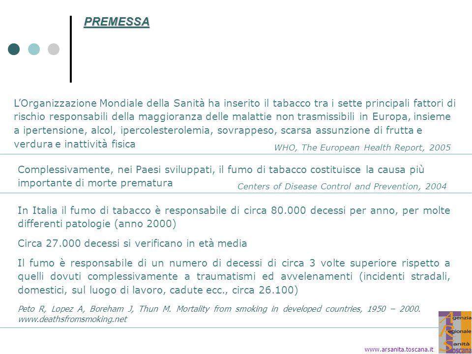 FUMATORI IN ITALIA (%) PER GENERE.