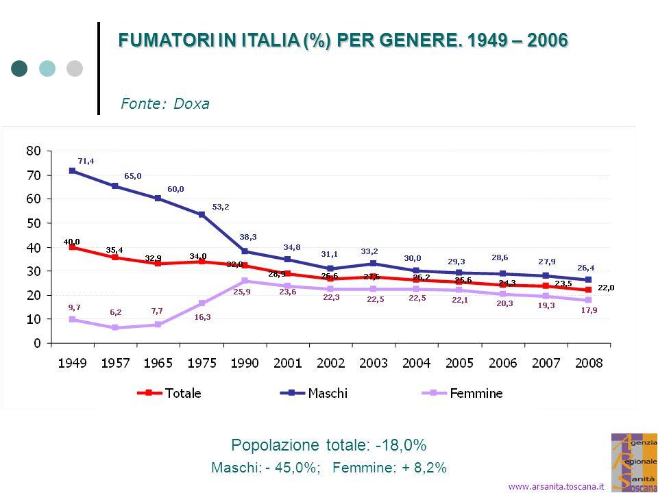 FUMATORI IN TOSCANA E ITALIA (%) PER GENERE Età ≥ 14 anni - anni 1986-1987 Età ≥ 11 anni - anni 1993-2006 Anni 1980 - 2006 elaborazioni ARS su dati ISTAT I fumatori in Toscana nel 2006 sono circa 740.000 www.arsanita.toscana.it