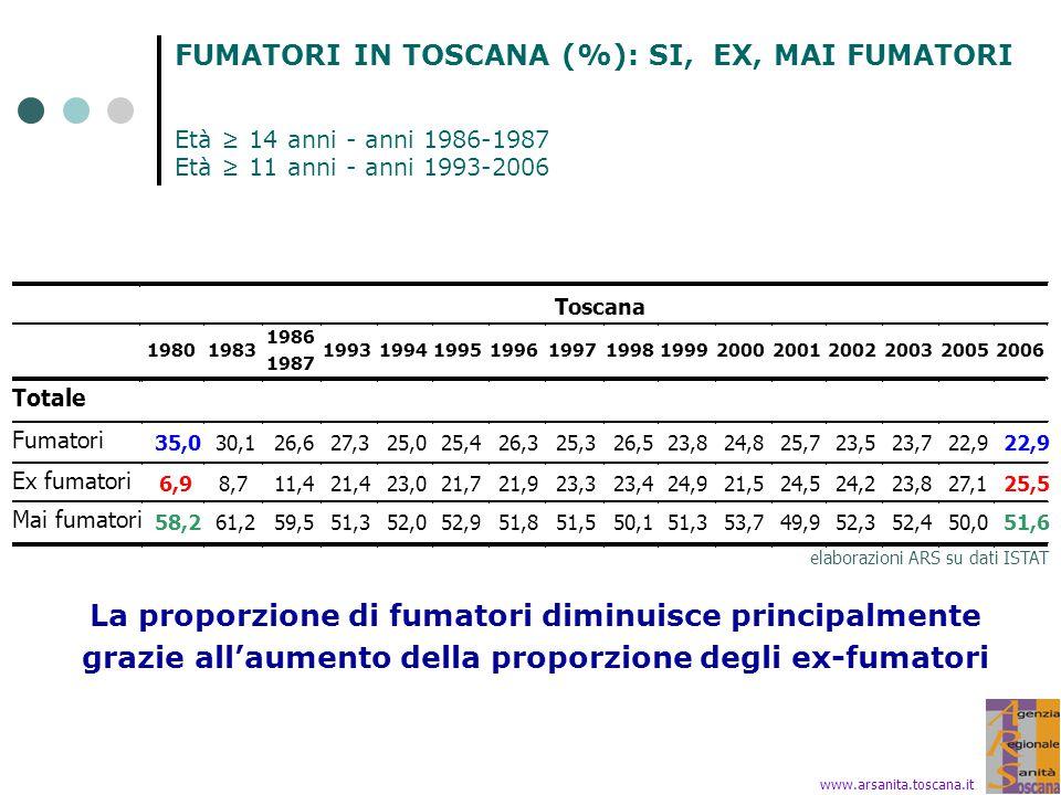 FUMATORI IN TOSCANA (%): SI, EX, MAI FUMATORI Età ≥ 14 anni - anni 1986-1987 Età ≥ 11 anni - anni 1993-2006 elaborazioni ARS su dati ISTAT Toscana 1980 1983 1986 1987 1993 1994 1995 1996 1997 1998 1999 2000 2001 2002 2003 2005 2006 Totale Fumatori 35,0 30,1 26,6 27,3 25,0 25,4 26,3 25,3 26,5 23,8 24,8 25,7 23,5 23,7 22,9 Ex fumatori 6,9 8,7 11,4 21,4 23,0 21,7 21,9 23,3 23,4 24,9 21,5 24,5 24,2 23,8 27,1 25,5 Mai fumatori 58,2 61,2 59,5 51,3 52,0 52,9 51,8 51,5 50,1 51,3 53,7 49,9 52,3 52,4 50,0 51,6 La proporzione di fumatori diminuisce principalmente grazie all'aumento della proporzione degli ex-fumatori www.arsanita.toscana.it
