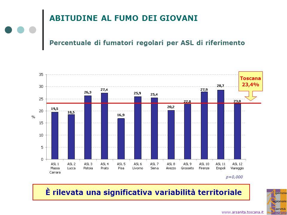 ABITUDINE AL FUMO DEI GIOVANI Percentuale di fumatori regolari per ASL di riferimento www.arsanita.toscana.it È rilevata una significativa variabilità territoriale Toscana 23,4% p=0,000