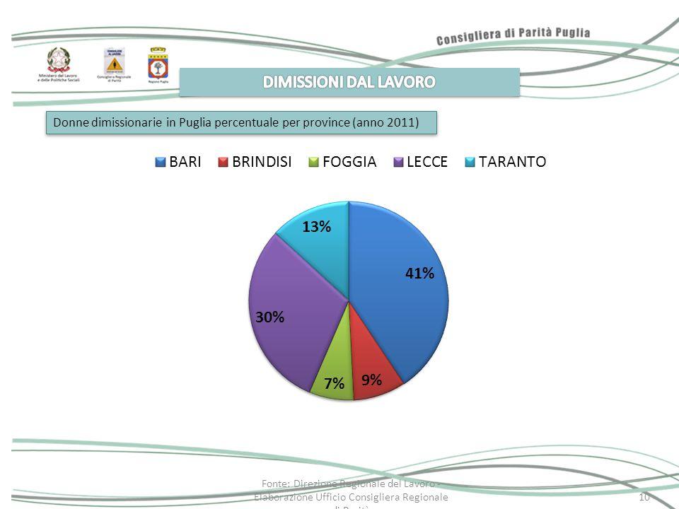 10 Donne dimissionarie in Puglia percentuale per province (anno 2011) Fonte: Direzione Regionale del Lavoro - Elaborazione Ufficio Consigliera Regiona