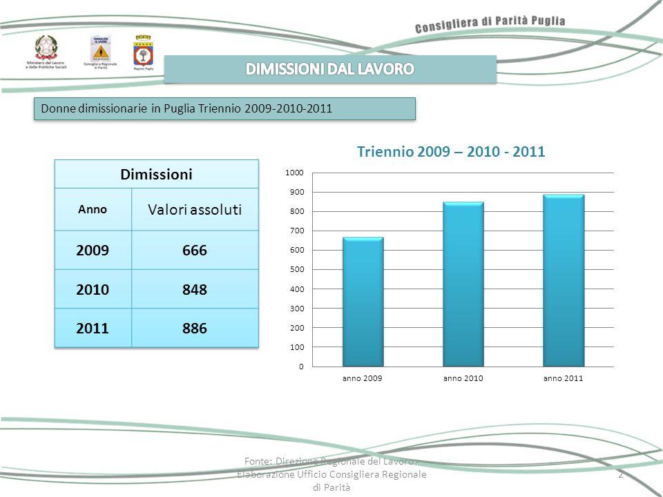Donne dimissionarie in Puglia (anno 2011) Motivazione delle dimissioniDonne dimissionarie Valori assoluti% incompatibilità tra occupazione lavorativa e assistenza al neonato per mancato accoglimento al nido 16518,6 incompatibilità tra occupazione lavorativa e assistenza al neonato per assenza parenti di supporto 20623,2 elevata incidenza dei costi di assistenza al neonato (es.