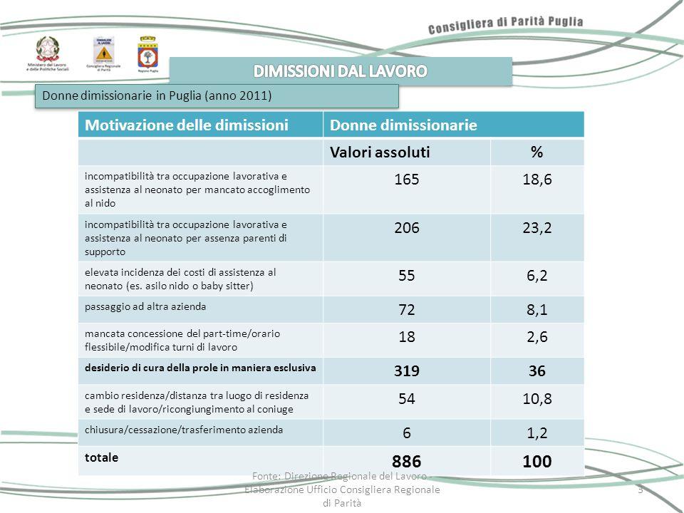 Donne dimissionarie in Puglia (anno 2011) Motivazione delle dimissioniDonne dimissionarie Valori assoluti% incompatibilità tra occupazione lavorativa