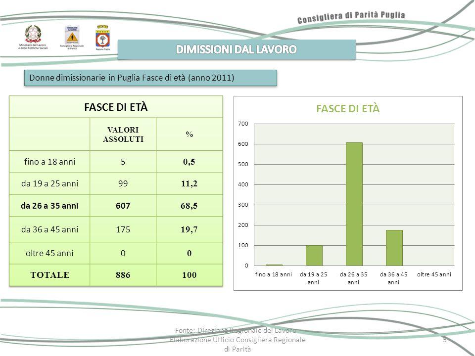 Donne dimissionarie in Puglia Fasce di età (anno 2011) Fonte: Direzione Regionale del Lavoro - Elaborazione Ufficio Consigliera Regionale di Parità 5