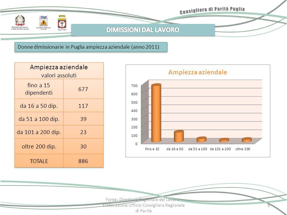 Donne dimissionarie in Puglia ampiezza aziendale (anno 2011) Fonte: Direzione Regionale del Lavoro - Elaborazione Ufficio Consigliera Regionale di Par