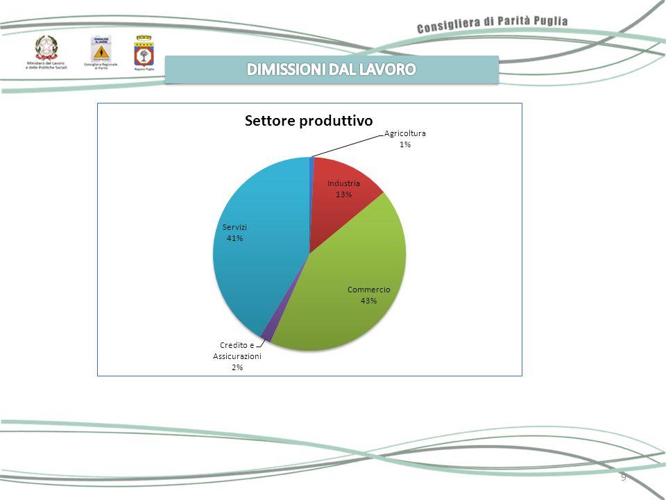 10 Donne dimissionarie in Puglia percentuale per province (anno 2011) Fonte: Direzione Regionale del Lavoro - Elaborazione Ufficio Consigliera Regionale di Parità 10