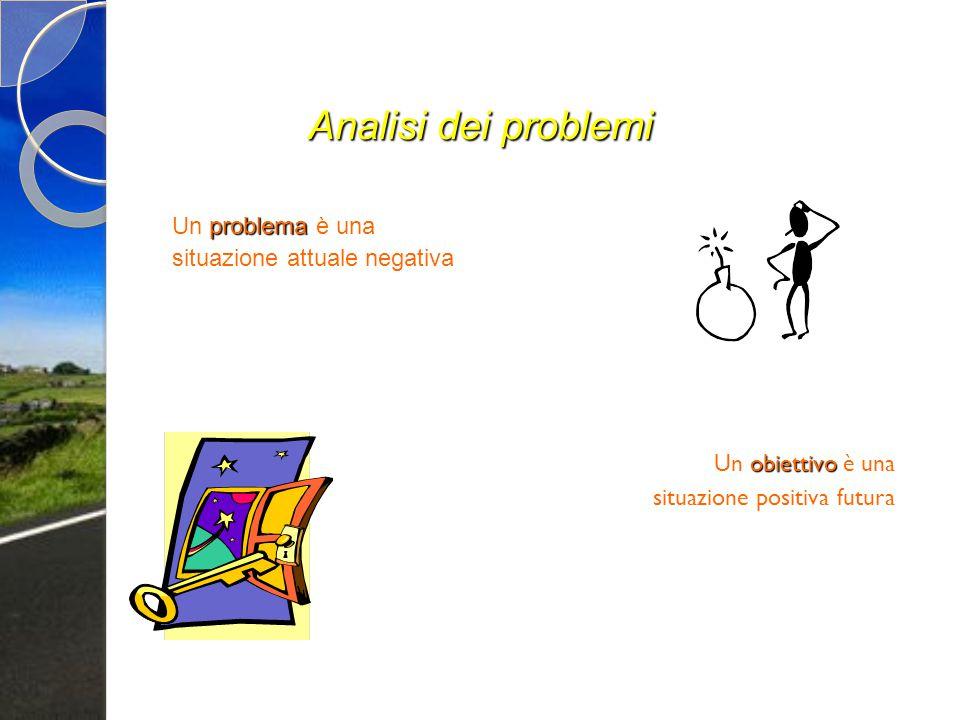 Analisi dei problemi problema Un problema è una situazione attuale negativa obiettivo Un obiettivo è una situazione positiva futura