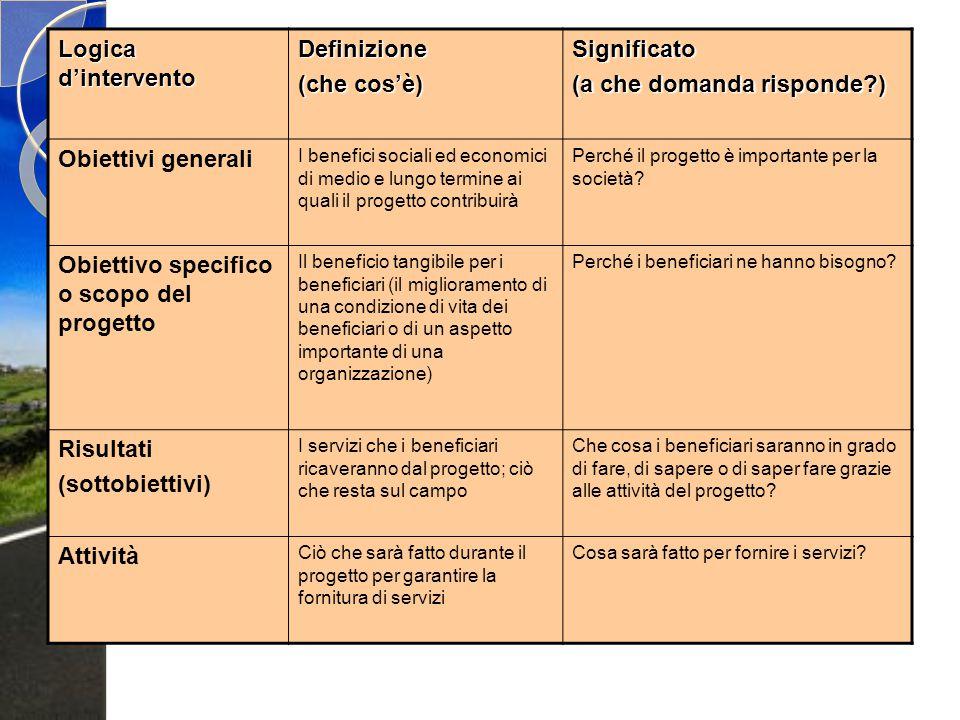 Logica d'intervento Definizione (che cos'è) Significato (a che domanda risponde?) Obiettivi generali I benefici sociali ed economici di medio e lungo