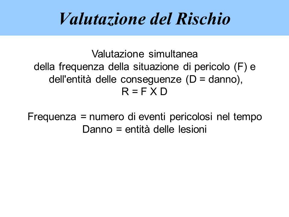 Valutazione simultanea della frequenza della situazione di pericolo (F) e dell'entità delle conseguenze (D = danno), R = F X D Frequenza = numero di e