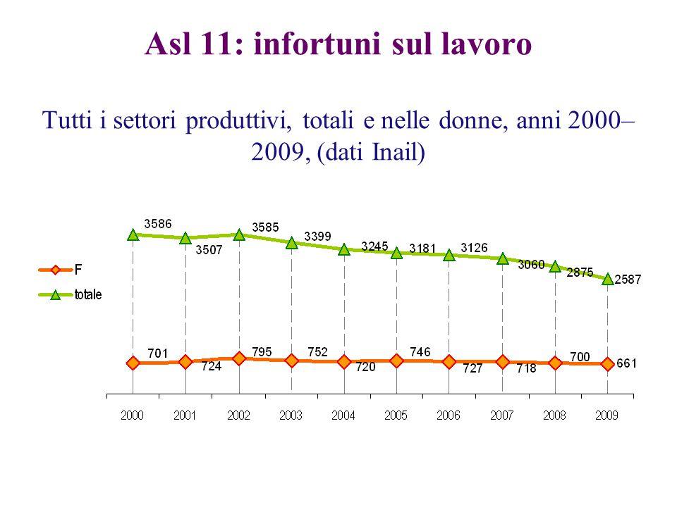 Asl 11: infortuni sul lavoro Tutti i settori produttivi, totali e nelle donne, anni 2000– 2009, (dati Inail)