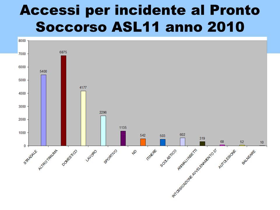 Accessi per incidente al Pronto Soccorso ASL11 anno 2010