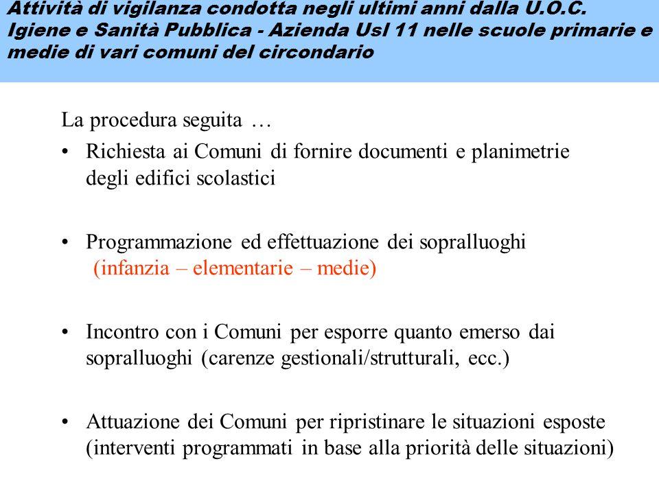 La procedura seguita … Richiesta ai Comuni di fornire documenti e planimetrie degli edifici scolastici Programmazione ed effettuazione dei sopralluogh