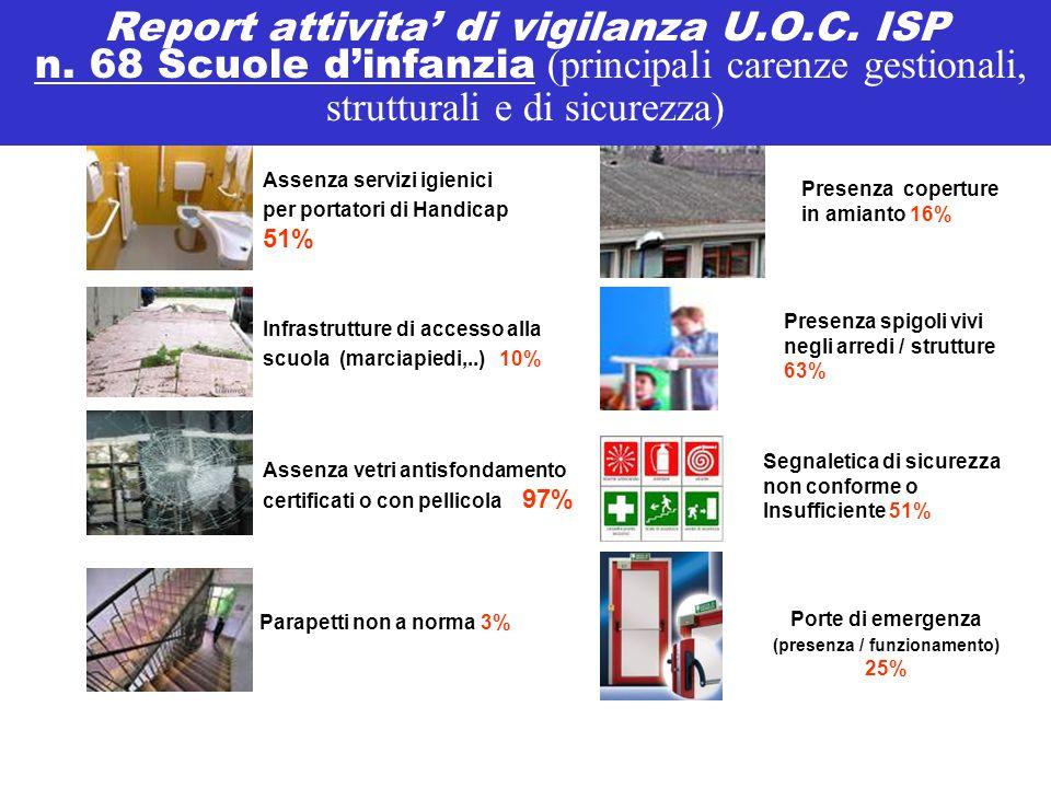 Report attivita' di vigilanza U.O.C. ISP n. 68 Scuole d'infanzia (principali carenze gestionali, strutturali e di sicurezza) Assenza servizi igienici