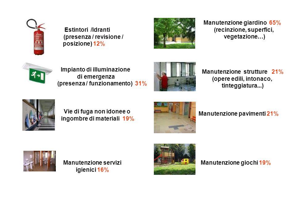 Estintori /Idranti (presenza / revisione / posizione) 12% Impianto di illuminazione di emergenza (presenza / funzionamento) 31% Vie di fuga non idonee