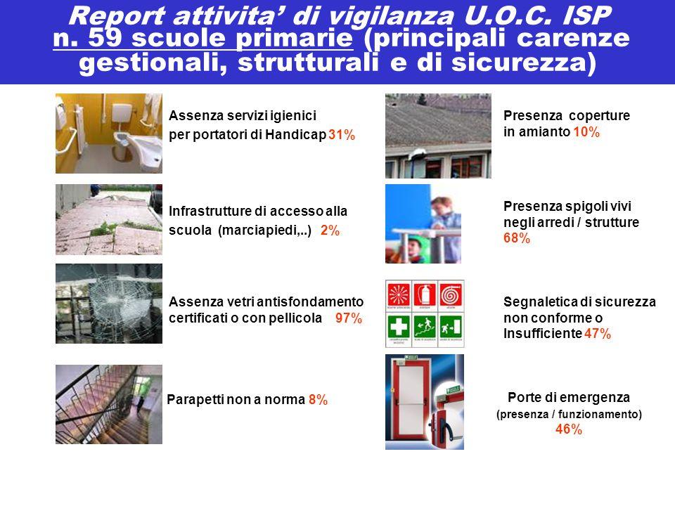 Report attivita' di vigilanza U.O.C. ISP n. 59 scuole primarie (principali carenze gestionali, strutturali e di sicurezza) Assenza servizi igienici pe