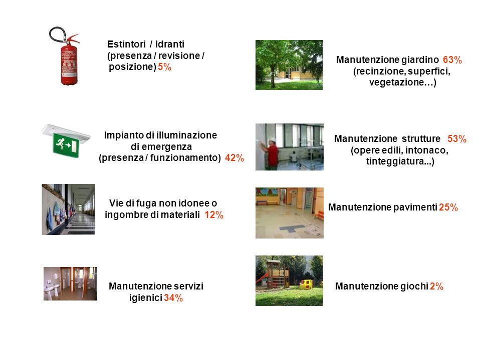 Estintori / Idranti (presenza / revisione / posizione) 5% Impianto di illuminazione di emergenza (presenza / funzionamento) 42% Vie di fuga non idonee