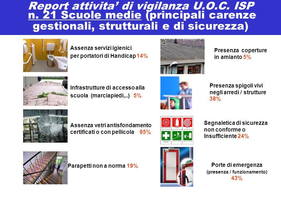 Report attivita' di vigilanza U.O.C. ISP n. 21 Scuole medie (principali carenze gestionali, strutturali e di sicurezza) Assenza servizi igienici per p