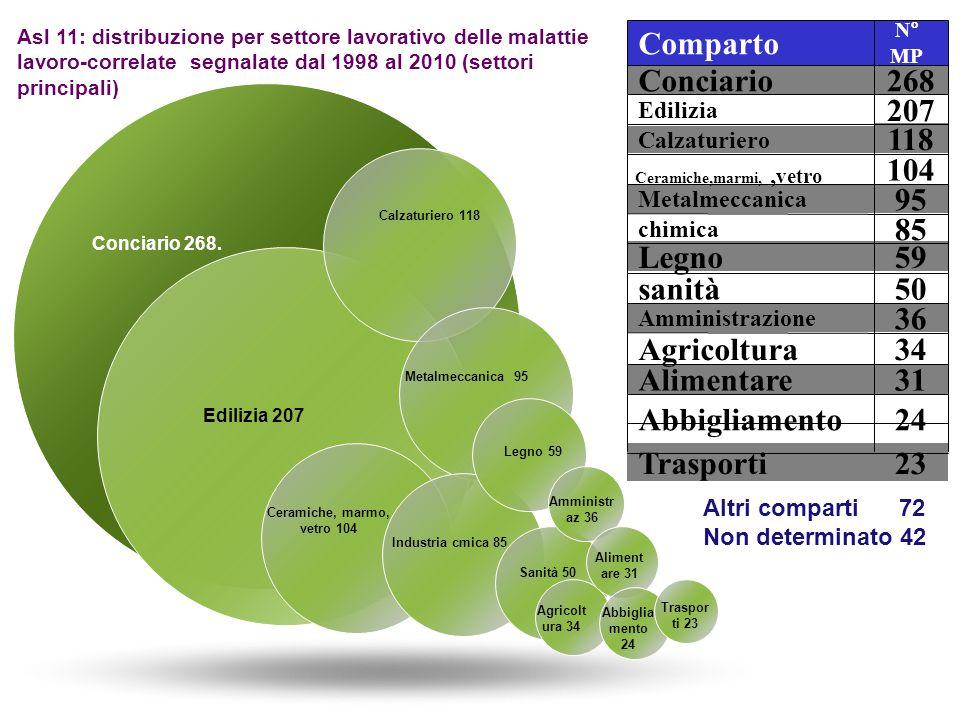 Conciario 268. Edilizia 207 Calzaturiero 118 Asl 11: distribuzione per settore lavorativo delle malattie lavoro-correlate segnalate dal 1998 al 2010 (
