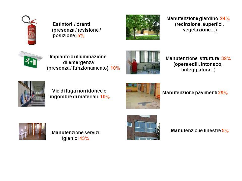 Estintori /Idranti (presenza / revisione / posizione) 5% Impianto di illuminazione di emergenza (presenza / funzionamento) 10% Vie di fuga non idonee