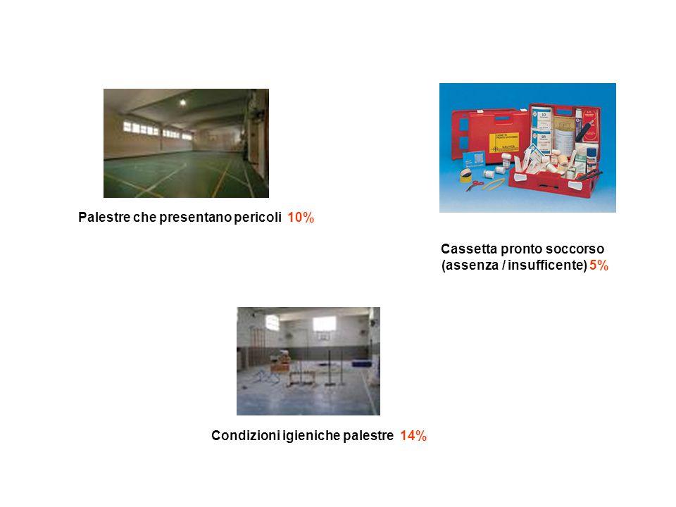 Palestre che presentano pericoli 10% Cassetta pronto soccorso (assenza / insufficente) 5% Condizioni igieniche palestre 14%