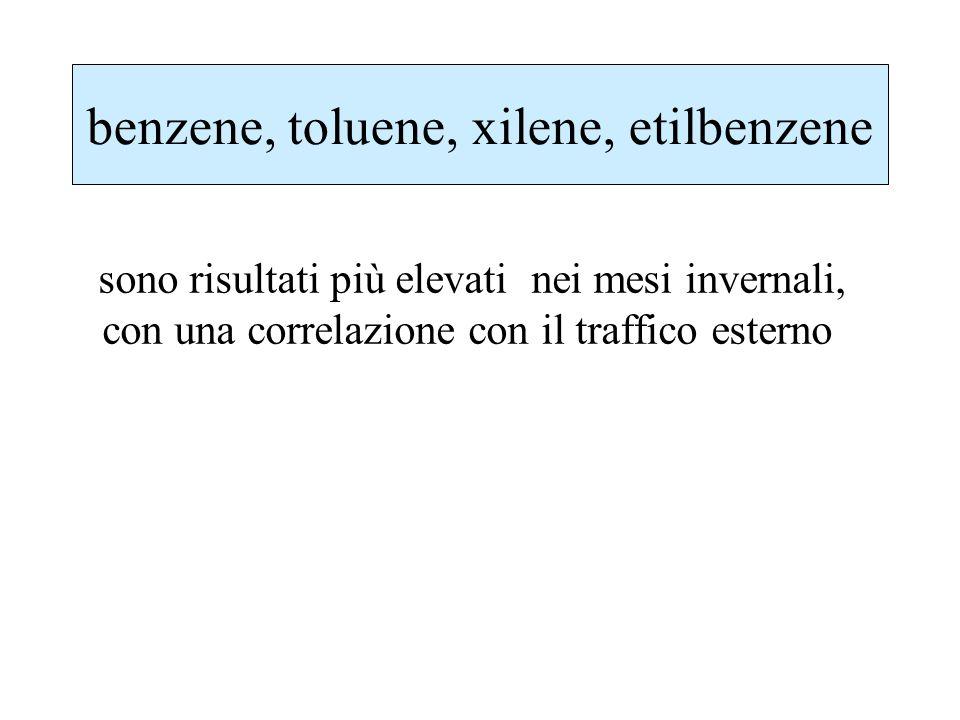 benzene, toluene, xilene, etilbenzene sono risultati più elevati nei mesi invernali, con una correlazione con il traffico esterno