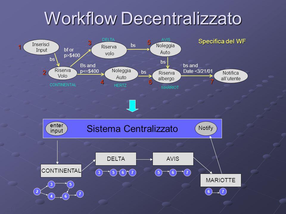 19 Workflow Decentralizzato 3567 DELTA 567 AVIS 67 MARIOTTE Sistema Centralizzato 3 46 7 5 2 CONTINENTAL enter input Notify 1 2 3 46 5 Specifica del WF DELTAAVIS MARRIOT Inserisci Input Riserva volo Noleggia Auto Noleggia Auto bs HERTZ Bs and p<=$400 bs Riserva albergo Riserva Volo bs bf or p>$400 CONTINENTAL bs and Date <3/21/01 7 Notifica all'utente