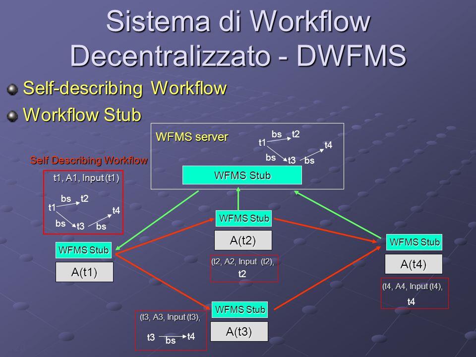 20 Sistema di Workflow Decentralizzato - DWFMS Self-describing Workflow Workflow Stub WFMS server t1 t2 t3 t4 bs WFMS Stub A(t1) t1, A1, Input (t1) t1 t2 t3 t4 bs Self Describing Workflow (t2, A2, Input (t2), t2 WFMS Stub A(t3) A(t2) (t3, A3, Input (t3), t3 t4 bs (t4, A4, Input (t4), (t4, A4, Input (t4), t4 WFMS Stub A(t4)