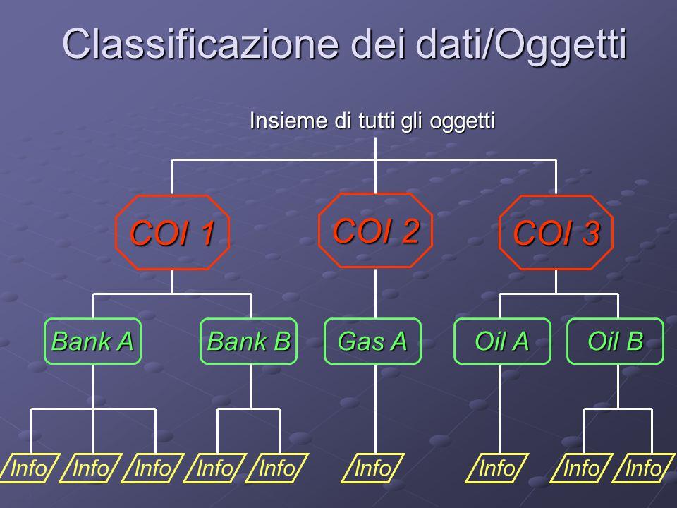 5 Classificazione dei dati/Oggetti Info Bank A Bank B Gas A Oil A Oil B COI 1 COI 2 COI 3 Insieme di tutti gli oggetti