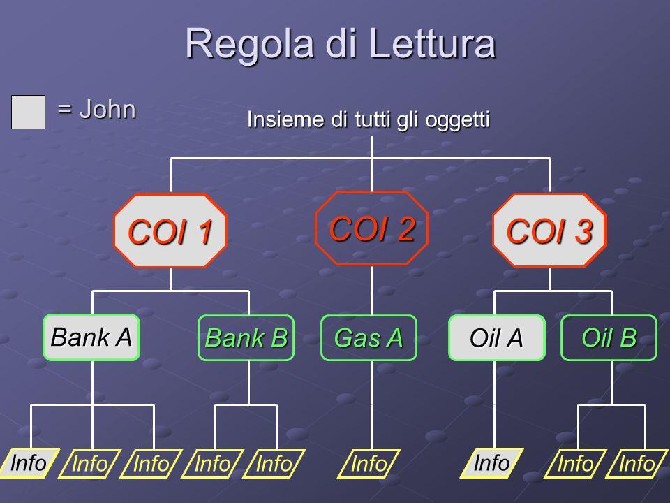 7 Regola di Lettura Info Bank A Gas A Oil A Info Bank B Info Oil B COI 1 COI 2 COI 3 Insieme di tutti gli oggetti = John Info Oil A COI 3 Info Bank A COI 1