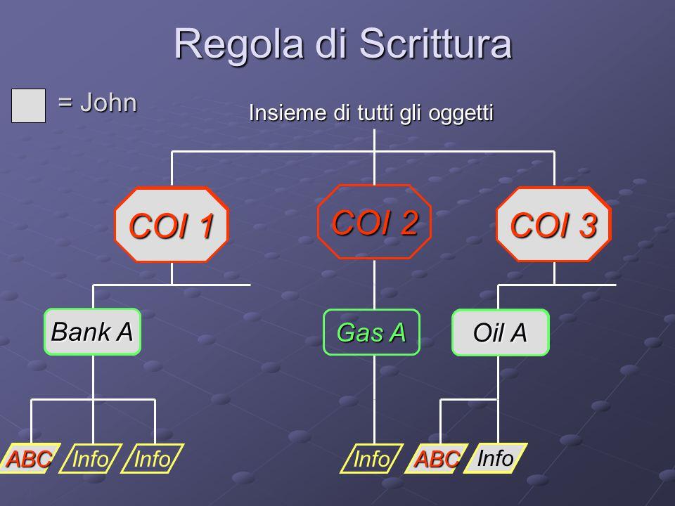 9 Regola di Scrittura Info Bank A Gas A Oil A COI 1 COI 2 COI 3 Insieme di tutti gli oggetti = John Info Oil A COI 3 Info Bank A COI 1 ABC ABC