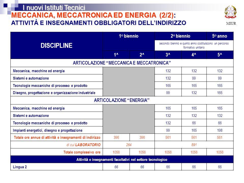 MIUR I nuovi Istituti Tecnici MECCANICA, MECCATRONICA ED ENERGIA (2/2): ATTIVITÀ E INSEGNAMENTI OBBLIGATORI DELL'INDIRIZZO DISCIPLINE 1° biennio2° biennio5° anno secondo biennio e quinto anno costituiscono un percorso formativo unitario 1^2^3^4^5^ ARTICOLAZIONE MECCANICA E MECCATRONICA Meccanica, macchine ed energia 132 Sistemi e automazione 13299 Tecnologie meccaniche di processo e prodotto 165 Disegno, progettazione e organizzazione industriale 99132165 ARTICOLAZIONE ENERGIA Meccanica, macchine ed energia 165 Sistemi e automazione 132 Tecnologie meccaniche di processo e prodotto 13266 Impianti energetici, disegno e progettazione 99165198 Totale ore annue di attivit à e insegnamenti di indirizzo 396 561 di cui LABORATORIO 264891 Totale complessivo ore 1056 Attivit à e insegnamenti facoltativi nel settore tecnologico Lingua 2 66