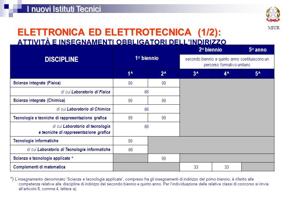 ELETTRONICA ED ELETTROTECNICA(1/2): ATTIVITÀ E INSEGNAMENTI OBBLIGATORI DELL'INDIRIZZO ELETTRONICA ED ELETTROTECNICA (1/2): ATTIVITÀ E INSEGNAMENTI OBBLIGATORI DELL'INDIRIZZO MIUR I nuovi Istituti Tecnici DISCIPLINE 1° biennio 2° biennio5° anno secondo biennio e quinto anno costituiscono un percorso formativo unitario 1^2^3^4^5^ Scienze integrate (Fisica) 99 di cui Laboratorio di Fisica 66 Scienze integrate (Chimica) 99 di cui Laboratorio di Chimica 66 Tecnologie e tecniche di rappresentazione grafica 99 di cui Laboratorio di tecnologia e tecniche di rappresentazione grafica 66 Tecnologie informatiche 99 di cui Laboratorio di Tecnologie informatiche 66 Scienze e tecnologie applicate * 99 Complementi di matematica 33 *) L'insegnamento denominato Scienze e tecnologie applicate , compreso fra gli insegnamenti di indirizzo del primo biennio, è riferito alle competenze relative alle discipline di indirizzo del secondo biennio e quinto anno.