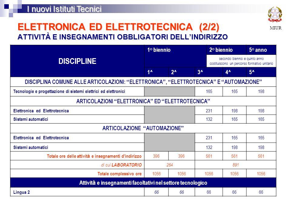 ELETTRONICA ED ELETTROTECNICA (2/2) ATTIVITÀ E INSEGNAMENTI OBBLIGATORI DELL'INDIRIZZO MIUR I nuovi Istituti Tecnici DISCIPLINE 1° biennio2° biennio5° anno secondo biennio e quinto anno costituiscono un percorso formativo unitario 1^2^3^4^5^ DISCIPLINA COMUNE ALLE ARTICOLAZIONI: ELETTRONICA , ELETTROTECNICA E AUTOMAZIONE Tecnologie e progettazione di sistemi elettrici ed elettronici 165 198 ARTICOLAZIONI ELETTRONICA ED ELETTROTECNICA Elettronica ed Elettrotecnica 231198 Sistemi automatici 132165 ARTICOLAZIONE AUTOMAZIONE Elettronica ed Elettrotecnica 231165 Sistemi automatici 132198 Totale ore delle attivit à e insegnamenti d indirizzo 396 561 di cui LABORATORIO 264891 Totale complessivo ore 1056 Attivit à e insegnamenti facoltativi nel settore tecnologico Lingua 2 66