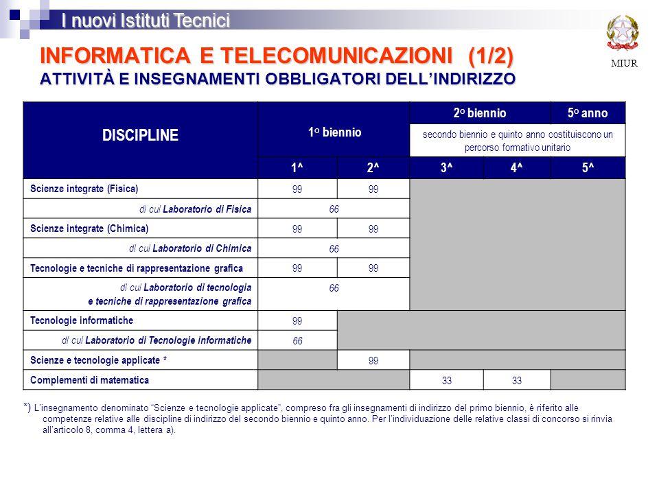 INFORMATICA E TELECOMUNICAZIONI (1/2) ATTIVITÀ E INSEGNAMENTI OBBLIGATORI DELL'INDIRIZZO MIUR I nuovi Istituti Tecnici DISCIPLINE 1° biennio 2° biennio5° anno secondo biennio e quinto anno costituiscono un percorso formativo unitario 1^2^3^4^5^ Scienze integrate (Fisica) 99 di cui Laboratorio di Fisica 66 Scienze integrate (Chimica) 99 di cui Laboratorio di Chimica 66 Tecnologie e tecniche di rappresentazione grafica 99 di cui Laboratorio di tecnologia e tecniche di rappresentazione grafica 66 Tecnologie informatiche 99 di cui Laboratorio di Tecnologie informatiche 66 Scienze e tecnologie applicate * 99 Complementi di matematica 33 *) L'insegnamento denominato Scienze e tecnologie applicate , compreso fra gli insegnamenti di indirizzo del primo biennio, è riferito alle competenze relative alle discipline di indirizzo del secondo biennio e quinto anno.
