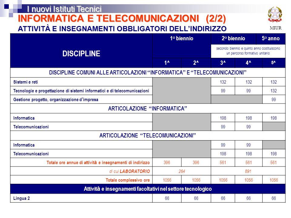 MIUR I nuovi Istituti Tecnici INFORMATICA E TELECOMUNICAZIONI (2/2) ATTIVITÀ E INSEGNAMENTI OBBLIGATORI DELL'INDIRIZZO DISCIPLINE 1° biennio2° biennio5° anno secondo biennio e quinto anno costituiscono un percorso formativo unitario 1^2^3^4^ 5^ DISCIPLINE COMUNI ALLE ARTICOLAZIONI INFORMATICA E TELECOMUNICAZIONI Sistemi e reti 132 Tecnologie e progettazione di sistemi informatici e di telecomunicazioni 99 132 Gestione progetto, organizzazione d ' impresa 99 ARTICOLAZIONE INFORMATICA Informatica 198 Telecomunicazioni 99 ARTICOLAZIONE TELECOMUNICAZIONI Informatica 99 Telecomunicazioni 198 Totale ore annue di attivit à e insegnamenti di indirizzo 396 561 di cui LABORATORIO 264891 Totale complessivo ore 1056 Attivit à e insegnamenti facoltativi nel settore tecnologico Lingua 2 66