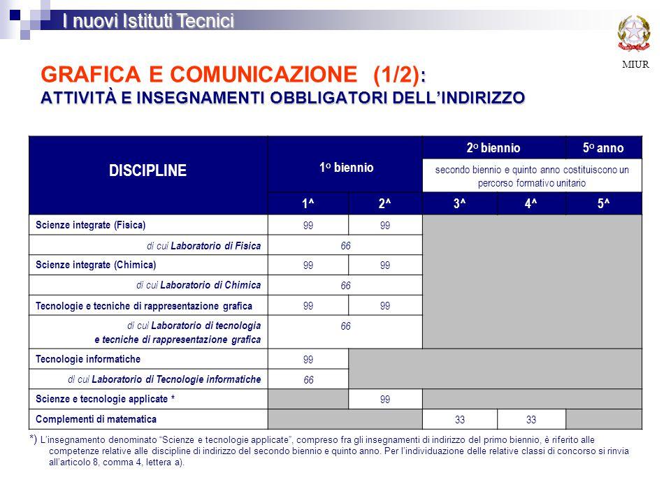 : ATTIVITÀ E INSEGNAMENTI OBBLIGATORI DELL'INDIRIZZO GRAFICA E COMUNICAZIONE (1/2) : ATTIVITÀ E INSEGNAMENTI OBBLIGATORI DELL'INDIRIZZO MIUR I nuovi Istituti Tecnici DISCIPLINE 1° biennio 2° biennio5° anno secondo biennio e quinto anno costituiscono un percorso formativo unitario 1^2^3^4^5^ Scienze integrate (Fisica) 99 di cui Laboratorio di Fisica 66 Scienze integrate (Chimica) 99 di cui Laboratorio di Chimica 66 Tecnologie e tecniche di rappresentazione grafica 99 di cui Laboratorio di tecnologia e tecniche di rappresentazione grafica 66 Tecnologie informatiche 99 di cui Laboratorio di Tecnologie informatiche 66 Scienze e tecnologie applicate * 99 Complementi di matematica 33 *) L'insegnamento denominato Scienze e tecnologie applicate , compreso fra gli insegnamenti di indirizzo del primo biennio, è riferito alle competenze relative alle discipline di indirizzo del secondo biennio e quinto anno.