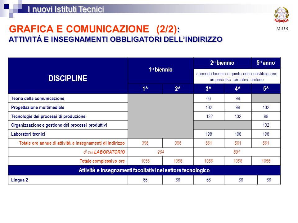 MIUR I nuovi Istituti Tecnici : ATTIVITÀ E INSEGNAMENTI OBBLIGATORI DELL'INDIRIZZO GRAFICA E COMUNICAZIONE (2/2) : ATTIVITÀ E INSEGNAMENTI OBBLIGATORI DELL'INDIRIZZO DISCIPLINE 1° biennio 2° biennio5° anno secondo biennio e quinto anno costituiscono un percorso formativo unitario 1^2^3^4^5^ Teoria della comunicazione 6699 Progettazione multimediale 13299132 Tecnologie dei processi di produzione 132 99 Organizzazione e gestione dei processi produttivi 132 Laboratori tecnici 198 Totale ore annue di attivit à e insegnamenti di indirizzo 396 561 di cui LABORATORIO 264891 Totale complessivo ore 1056 Attivit à e insegnamenti facoltativi nel settore tecnologico Lingua 2 66