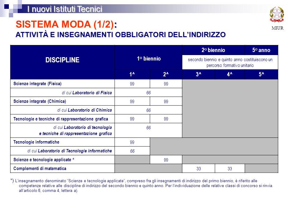 MIUR I nuovi Istituti Tecnici : ATTIVITÀ E INSEGNAMENTI OBBLIGATORI DELL'INDIRIZZO SISTEMA MODA (1/2): ATTIVITÀ E INSEGNAMENTI OBBLIGATORI DELL'INDIRIZZO DISCIPLINE 1° biennio 2° biennio5° anno secondo biennio e quinto anno costituiscono un percorso formativo unitario 1^2^3^4^5^ Scienze integrate (Fisica) 99 di cui Laboratorio di Fisica 66 Scienze integrate (Chimica) 99 di cui Laboratorio di Chimica 66 Tecnologie e tecniche di rappresentazione grafica 99 di cui Laboratorio di tecnologia e tecniche di rappresentazione grafica 66 Tecnologie informatiche 99 di cui Laboratorio di Tecnologie informatiche 66 Scienze e tecnologie applicate * 99 Complementi di matematica 33 *) L'insegnamento denominato Scienze e tecnologie applicate , compreso fra gli insegnamenti di indirizzo del primo biennio, è riferito alle competenze relative alle discipline di indirizzo del secondo biennio e quinto anno.