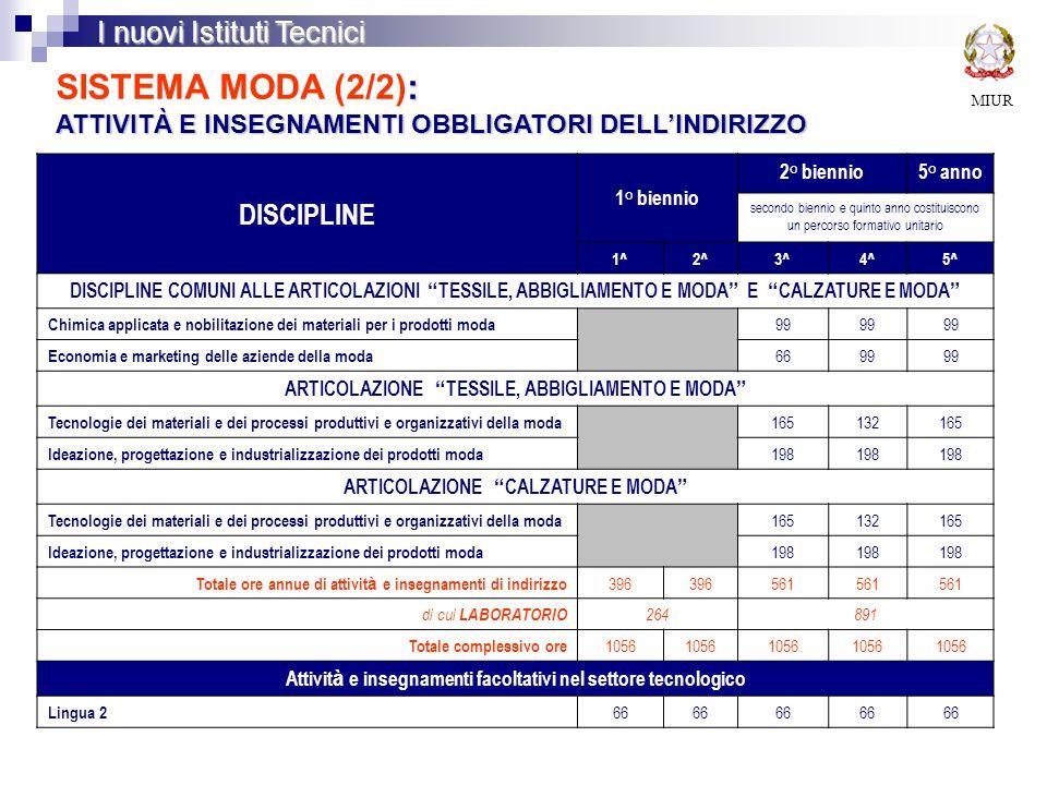 MIUR I nuovi Istituti Tecnici : ATTIVITÀ E INSEGNAMENTI OBBLIGATORI DELL'INDIRIZZO SISTEMA MODA (2/2): ATTIVITÀ E INSEGNAMENTI OBBLIGATORI DELL'INDIRIZZO DISCIPLINE 1° biennio 2° biennio5° anno secondo biennio e quinto anno costituiscono un percorso formativo unitario 1^2^3^4^5^ DISCIPLINE COMUNI ALLE ARTICOLAZIONI TESSILE, ABBIGLIAMENTO E MODA E CALZATURE E MODA Chimica applicata e nobilitazione dei materiali per i prodotti moda 99 Economia e marketing delle aziende della moda 6699 ARTICOLAZIONE TESSILE, ABBIGLIAMENTO E MODA Tecnologie dei materiali e dei processi produttivi e organizzativi della moda 165132165 Ideazione, progettazione e industrializzazione dei prodotti moda 198 ARTICOLAZIONE CALZATURE E MODA Tecnologie dei materiali e dei processi produttivi e organizzativi della moda 165132165 Ideazione, progettazione e industrializzazione dei prodotti moda 198 Totale ore annue di attivit à e insegnamenti di indirizzo 396 561 di cui LABORATORIO 264891 Totale complessivo ore 1056 Attivit à e insegnamenti facoltativi nel settore tecnologico Lingua 2 66