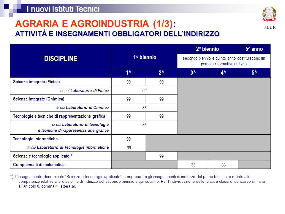 MIUR I nuovi Istituti Tecnici : ATTIVITÀ E INSEGNAMENTI OBBLIGATORI DELL'INDIRIZZO AGRARIA E AGROINDUSTRIA (1/3): ATTIVITÀ E INSEGNAMENTI OBBLIGATORI DELL'INDIRIZZO DISCIPLINE 1° biennio 2° biennio5° anno secondo biennio e quinto anno costituiscono un percorso formativo unitario 1^2^3^4^5^ Scienze integrate (Fisica) 99 di cui Laboratorio di Fisica 66 Scienze integrate (Chimica) 99 di cui Laboratorio di Chimica 66 Tecnologie e tecniche di rappresentazione grafica 99 di cui Laboratorio di tecnologia e tecniche di rappresentazione grafica 66 Tecnologie informatiche 99 di cui Laboratorio di Tecnologie informatiche 66 Scienze e tecnologie applicate * 99 Complementi di matematica 33 *) L'insegnamento denominato Scienze e tecnologie applicate , compreso fra gli insegnamenti di indirizzo del primo biennio, è riferito alle competenze relative alle discipline di indirizzo del secondo biennio e quinto anno.