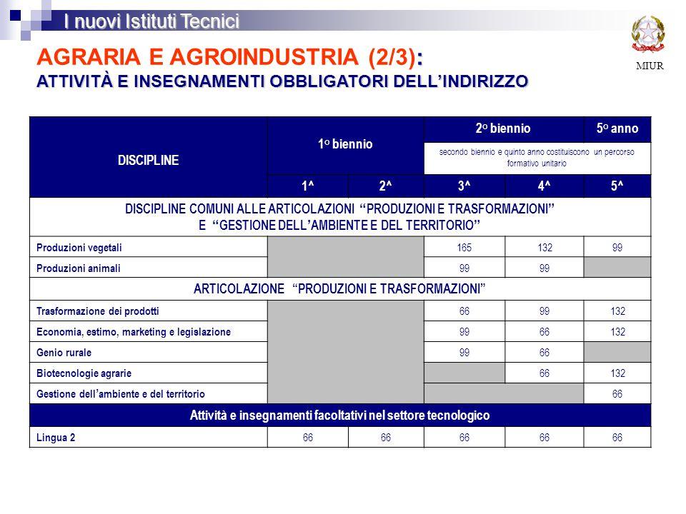 MIUR I nuovi Istituti Tecnici : ATTIVITÀ E INSEGNAMENTI OBBLIGATORI DELL'INDIRIZZO AGRARIA E AGROINDUSTRIA (2/3): ATTIVITÀ E INSEGNAMENTI OBBLIGATORI DELL'INDIRIZZO DISCIPLINE 1° biennio 2° biennio5° anno secondo biennio e quinto anno costituiscono un percorso formativo unitario 1^2^3^4^5^ DISCIPLINE COMUNI ALLE ARTICOLAZIONI PRODUZIONI E TRASFORMAZIONI E GESTIONE DELL ' AMBIENTE E DEL TERRITORIO Produzioni vegetali 16513299 Produzioni animali 99 ARTICOLAZIONE PRODUZIONI E TRASFORMAZIONI Trasformazione dei prodotti 6699132 Economia, estimo, marketing e legislazione 9966132 Genio rurale 9966 Biotecnologie agrarie 66132 Gestione dell ' ambiente e del territorio 66 Attività e insegnamenti facoltativi nel settore tecnologico Lingua 2 66