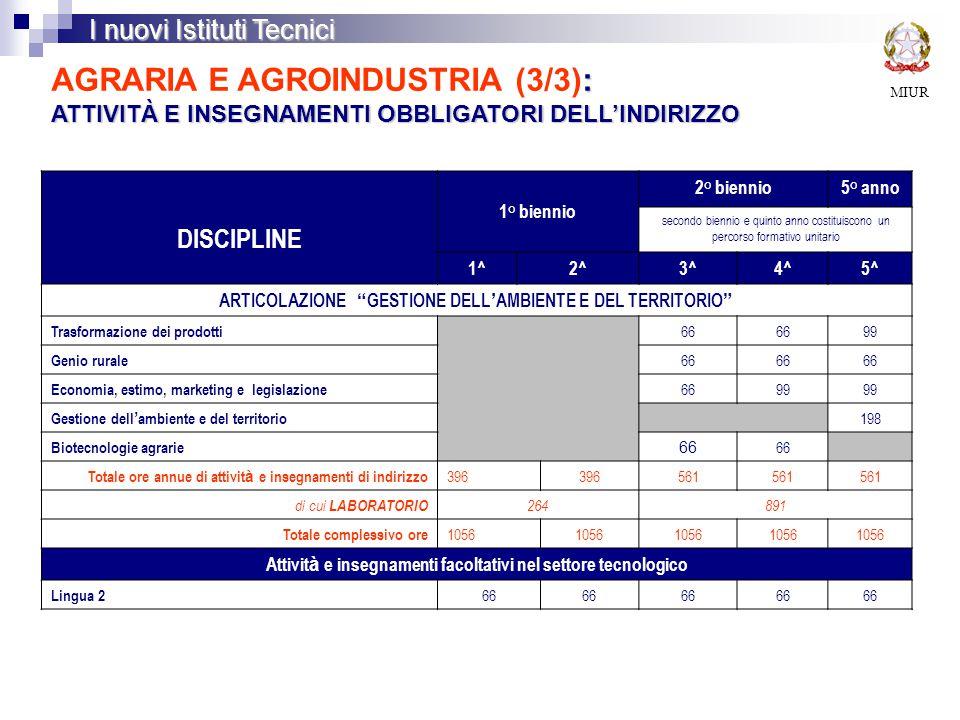 MIUR I nuovi Istituti Tecnici : ATTIVITÀ E INSEGNAMENTI OBBLIGATORI DELL'INDIRIZZO AGRARIA E AGROINDUSTRIA (3/3): ATTIVITÀ E INSEGNAMENTI OBBLIGATORI DELL'INDIRIZZO DISCIPLINE 1° biennio 2° biennio5° anno secondo biennio e quinto anno costituiscono un percorso formativo unitario 1^2^3^4^5^ ARTICOLAZIONE GESTIONE DELL ' AMBIENTE E DEL TERRITORIO Trasformazione dei prodotti 66 99 Genio rurale 66 Economia, estimo, marketing e legislazione 6699 Gestione dell ' ambiente e del territorio 198 Biotecnologie agrarie 66 Totale ore annue di attivit à e insegnamenti di indirizzo 396 561 di cui LABORATORIO 264891 Totale complessivo ore 1056 Attivit à e insegnamenti facoltativi nel settore tecnologico Lingua 2 66