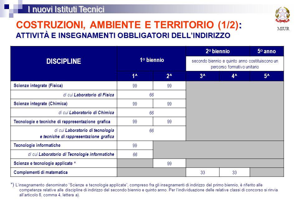 MIUR I nuovi Istituti Tecnici : ATTIVITÀ E INSEGNAMENTI OBBLIGATORI DELL'INDIRIZZO COSTRUZIONI, AMBIENTE E TERRITORIO (1/2): ATTIVITÀ E INSEGNAMENTI OBBLIGATORI DELL'INDIRIZZO DISCIPLINE 1° biennio 2° biennio5° anno secondo biennio e quinto anno costituiscono un percorso formativo unitario 1^2^3^4^5^ Scienze integrate (Fisica) 99 di cui Laboratorio di Fisica 66 Scienze integrate (Chimica) 99 di cui Laboratorio di Chimica 66 Tecnologie e tecniche di rappresentazione grafica 99 di cui Laboratorio di tecnologia e tecniche di rappresentazione grafica 66 Tecnologie informatiche 99 di cui Laboratorio di Tecnologie informatiche 66 Scienze e tecnologie applicate * 99 Complementi di matematica 33 *) L'insegnamento denominato Scienze e tecnologie applicate , compreso fra gli insegnamenti di indirizzo del primo biennio, è riferito alle competenze relative alle discipline di indirizzo del secondo biennio e quinto anno.