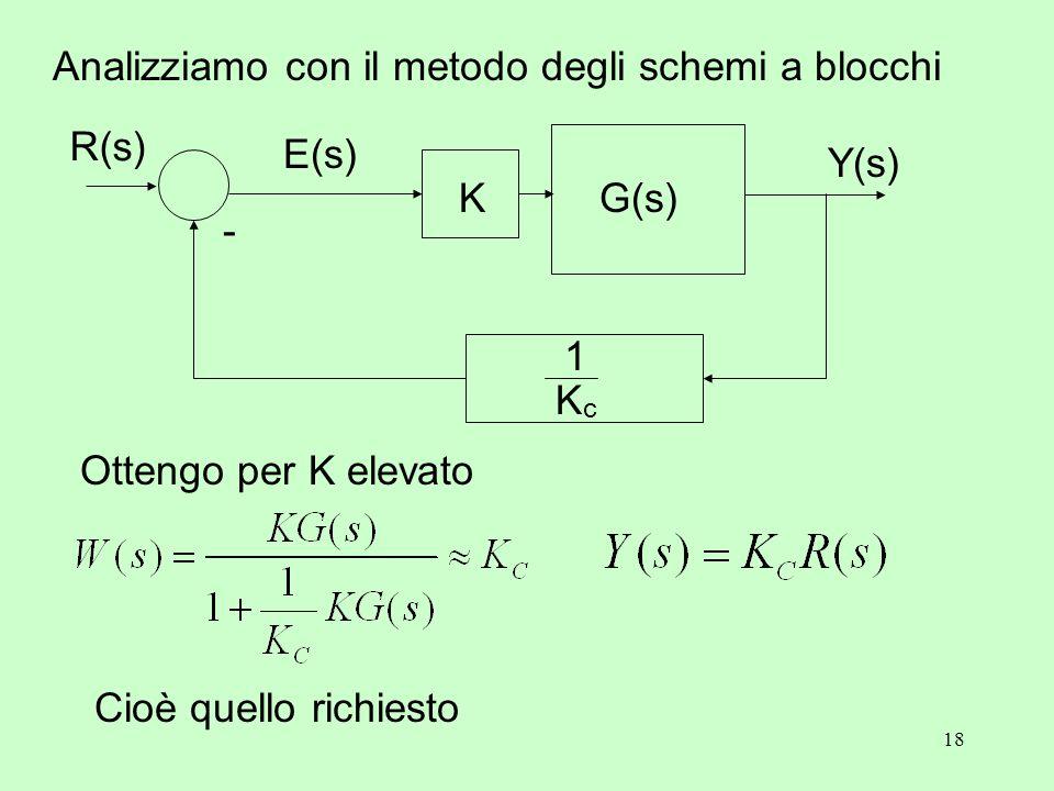 18 Analizziamo con il metodo degli schemi a blocchi Y(s) K - R(s) E(s) G(s) KcKc 1 Ottengo per K elevato Cioè quello richiesto