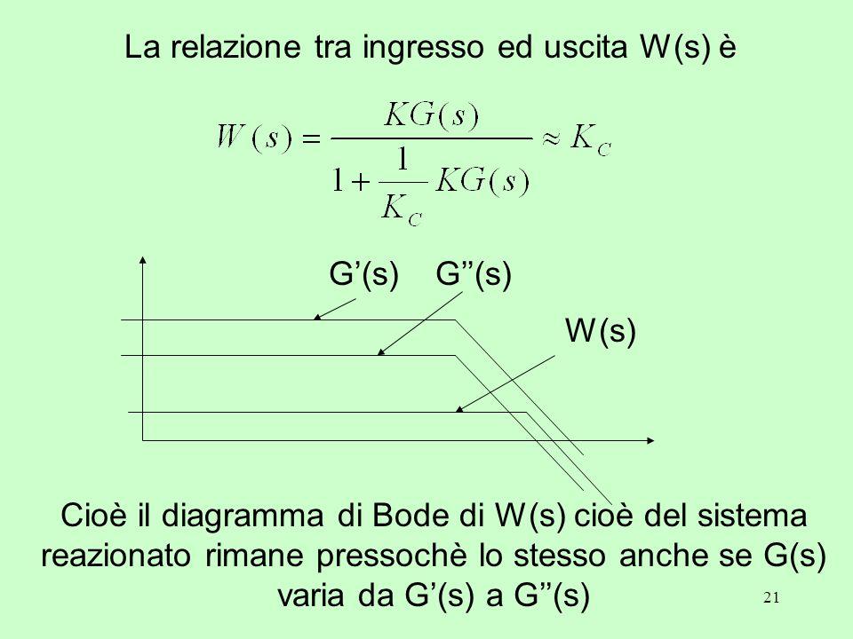 21 Cioè il diagramma di Bode di W(s) cioè del sistema reazionato rimane pressochè lo stesso anche se G(s) varia da G'(s) a G''(s) G'(s)G''(s) W(s) La relazione tra ingresso ed uscita W(s) è