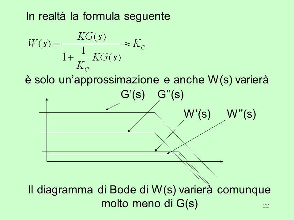 22 Il diagramma di Bode di W(s) varierà comunque molto meno di G(s) In realtà la formula seguente G'(s)G''(s) W'(s)W''(s) è solo un'approssimazione e anche W(s) varierà