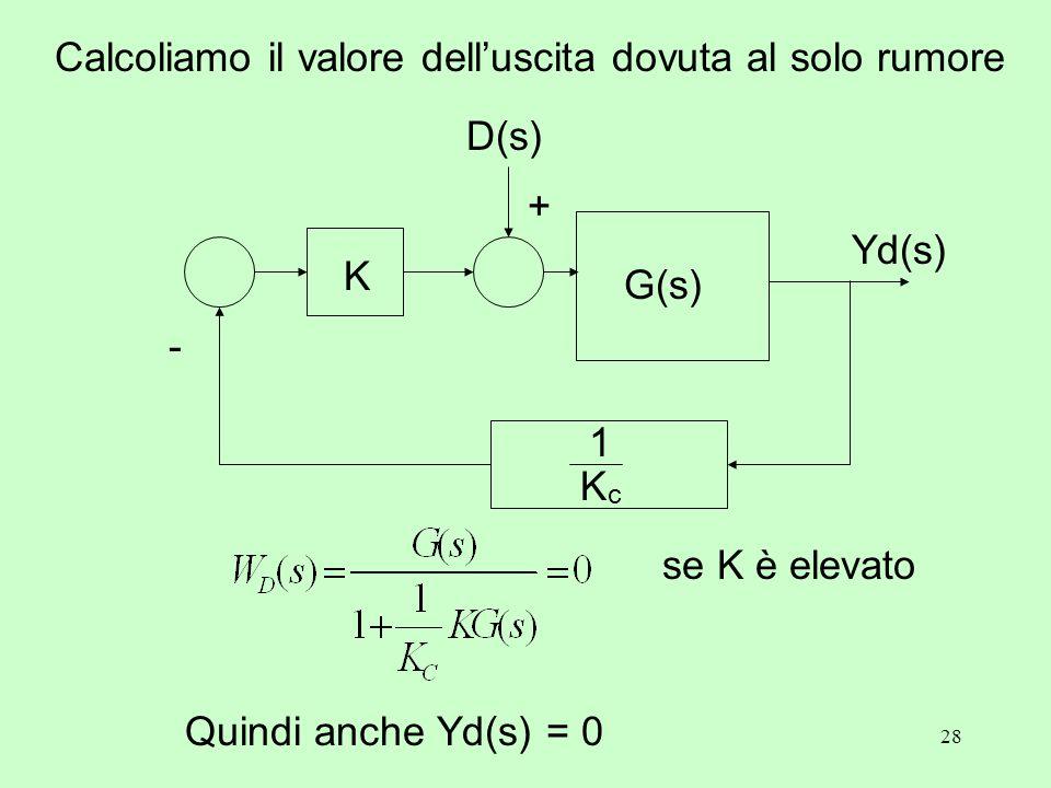 28 Calcoliamo il valore dell'uscita dovuta al solo rumore Yd(s) K + D(s) G(s) KcKc 1 - se K è elevato Quindi anche Yd(s) = 0