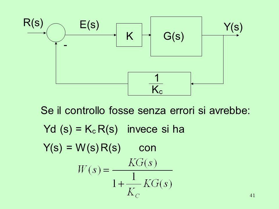41 Y(s) K - R(s) E(s) G(s) KcKc 1 Yd (s) = K c R(s) invece si ha Se il controllo fosse senza errori si avrebbe: Y(s) = W(s) R(s) con