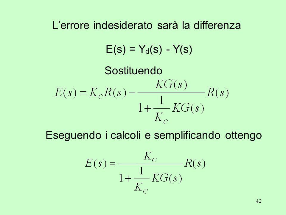 42 L'errore indesiderato sarà la differenza E(s) = Y d (s) - Y(s) Sostituendo Eseguendo i calcoli e semplificando ottengo
